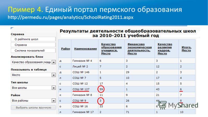 Пример 4. Единый портал пермского образования http://permedu.ru/pages/analytics/SchoolRating2011.aspx