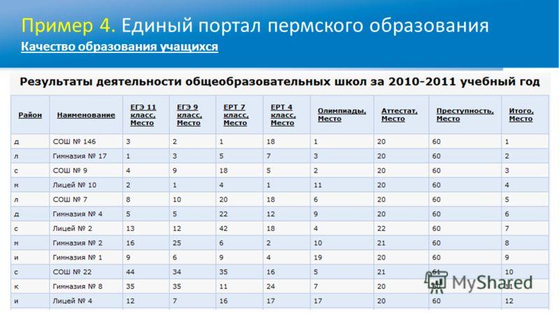 Пример 4. Единый портал пермского образования Качество образования учащихся