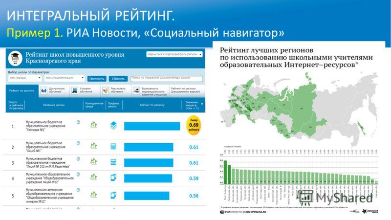 ИНТЕГРАЛЬНЫЙ РЕЙТИНГ. Пример 1. РИА Новости, «Социальный навигатор»