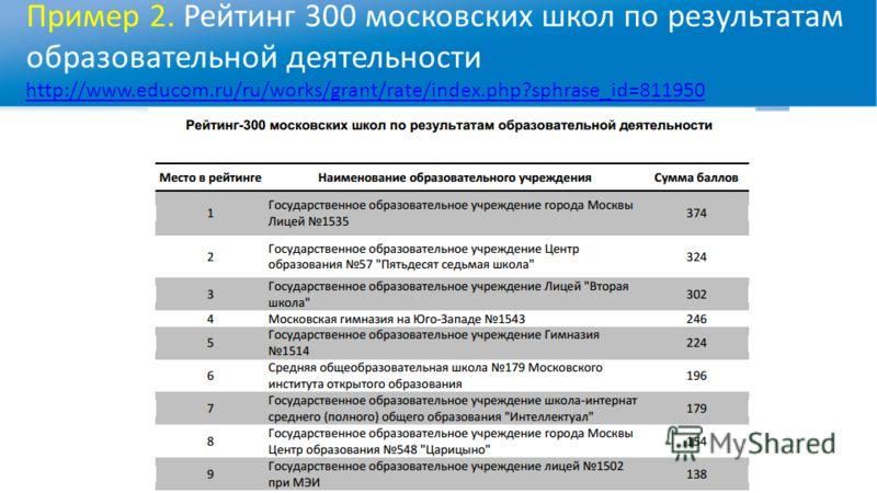 Пример 2. Рейтинг 300 московских школ по результатам образовательной деятельности http://www.educom.ru/ru/works/grant/rate/index.php?sphrase_id=811950 http://www.educom.ru/ru/works/grant/rate/index.php?sphrase_id=811950