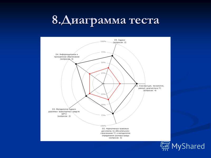 8.Диаграмма теста