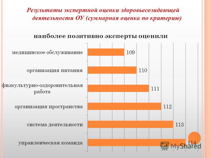 Результаты экспертной оценки здоровьесозидающей деятельности ОУ (суммарная оценка по критерию)