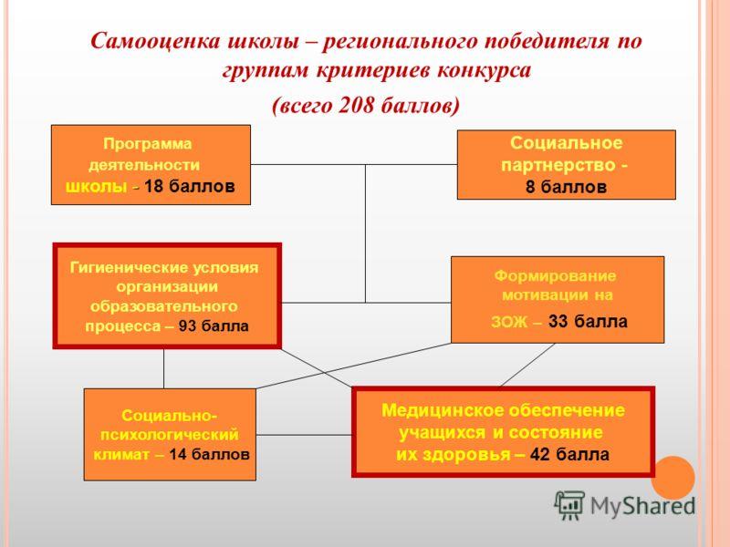 Самооценка школы – регионального победителя по группам критериев конкурса (всего 208 баллов) Программа деятельности - школы - 18 баллов Социальное партнерство - 8 баллов «Средовые» критерии Формирование мотивации на ЗОЖ – 33 балла Социально- психолог