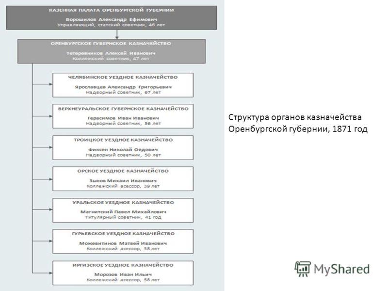 Структура органов казначейства Оренбургской губернии, 1871 год