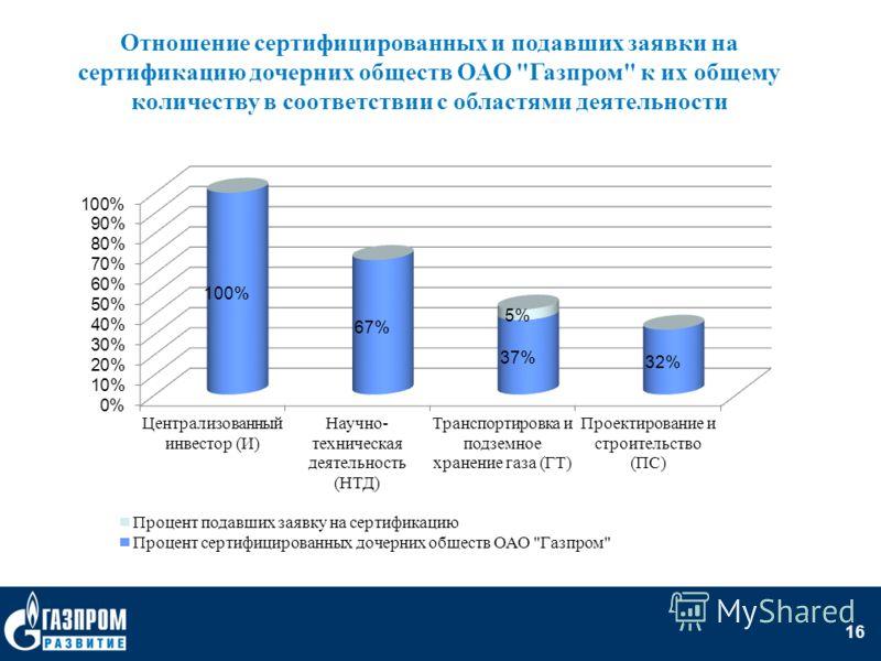 16 Отношение сертифицированных и подавших заявки на сертификацию дочерних обществ ОАО Газпром к их общему количеству в соответствии с областями деятельности
