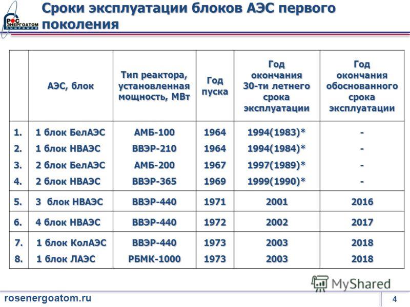 4 rosenergoatom.ru АЭС, блок Тип реактора, установленная мощность, МВт ГодпускаГодокончания 30-ти летнего срока эксплуатации Годокончанияобоснованного 1.2.3.4. 1 блок БелАЭС 1 блок БелАЭС 1 блок НВАЭС 1 блок НВАЭС 2 блок БелАЭС 2 блок БелАЭС 2 блок Н