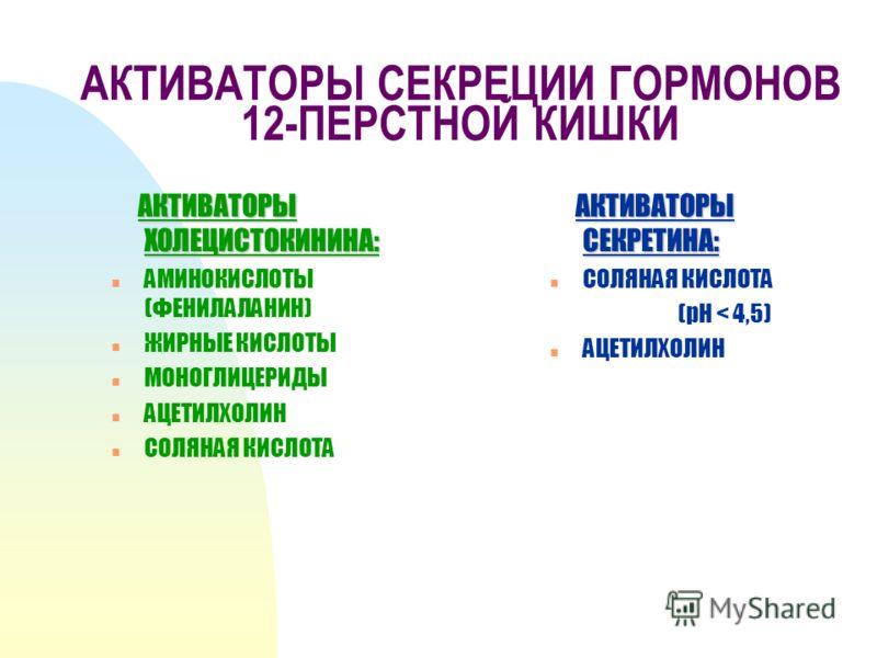 АКТИВАТОРЫ СЕКРЕЦИИ ГОРМОНОВ 12-ПЕРСТНОЙ КИШКИ АКТИВАТОРЫ ХОЛЕЦИСТОКИНИНА: АКТИВАТОРЫ ХОЛЕЦИСТОКИНИНА: n АМИНОКИСЛОТЫ (ФЕНИЛАЛАНИН) n ЖИРНЫЕ КИСЛОТЫ n МОНОГЛИЦЕРИДЫ n АЦЕТИЛХОЛИН n СОЛЯНАЯ КИСЛОТА АКТИВАТОРЫ СЕКРЕТИНА: АКТИВАТОРЫ СЕКРЕТИНА: n СОЛЯНАЯ