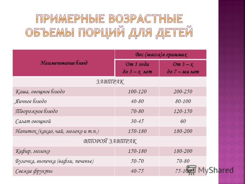 Наименование блюд Вес (масса) в граммах От 1 года до 3 – х лет От 3 – х до 7 – ми лет ЗАВТРАК Каша, овощное блюдо100-120200-250 Яичное блюдо40-8080-100 Творожное блюдо70-80120-150 Салат овощной30-4560 Напиток (какао, чай, молоко и т.п.)150-180180-200