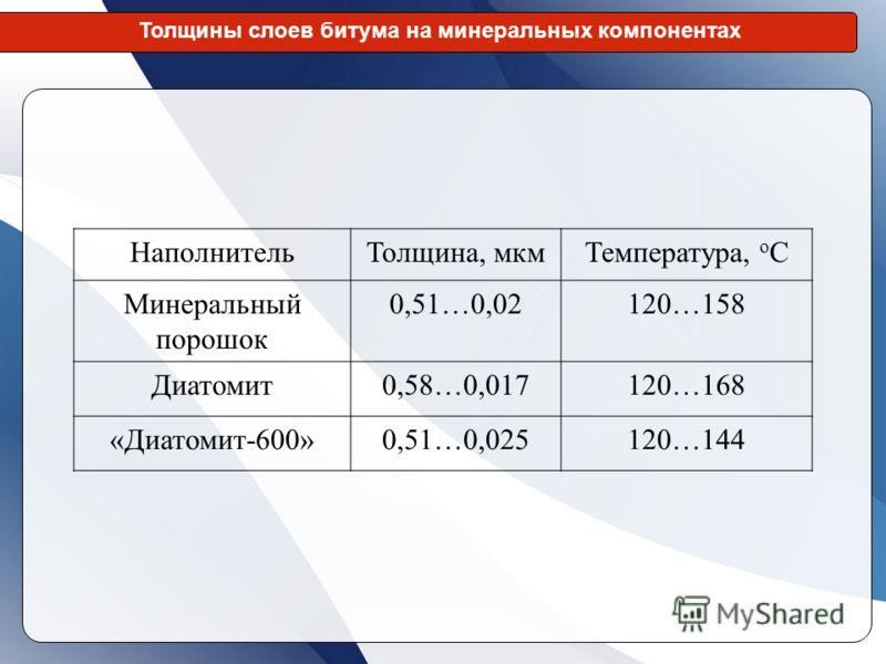 НаполнительТолщина, мкмТемпература, о С Минеральный порошок 0,51…0,02120…158 Диатомит0,58…0,017120…168 «Диатомит-600»0,51…0,025120…144 Толщины слоев битума на минеральных компонентах