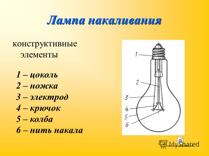 Лампа накаливания конструктивные элементы 1 – цоколь 2 – ножка 3 – электрод 4 – крючок 5 – колба 6 – нить накала