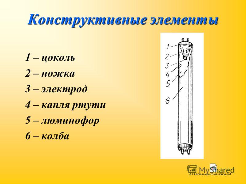 Конструктивные элементы 1 – цоколь 2 – ножка 3 – электрод 4 – капля ртути 5 – люминофор 6 – колба