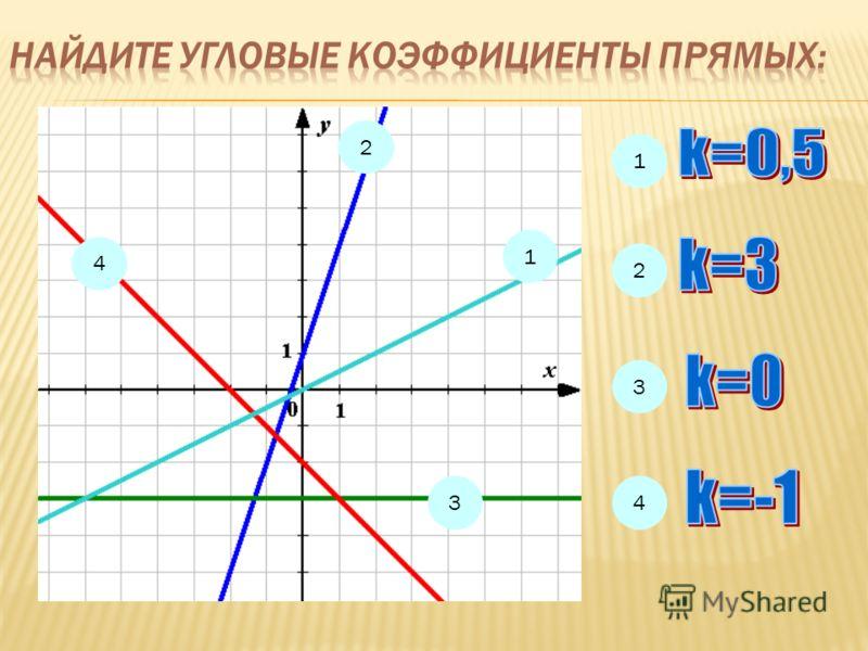 Прямая проходит через начало координат и точку Р(3; -1). Чему равен ее угловой коэффициент?