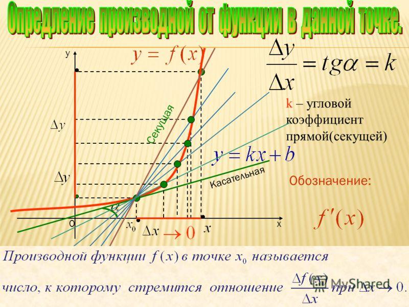 х y 0 Касательная Угловой коэффициент касательной можно найти как предел выражения: