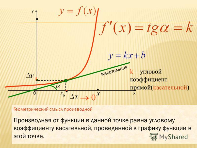 х y 0 k – угловой коэффициент прямой(секущей) Касательная Секущая Обозначение: