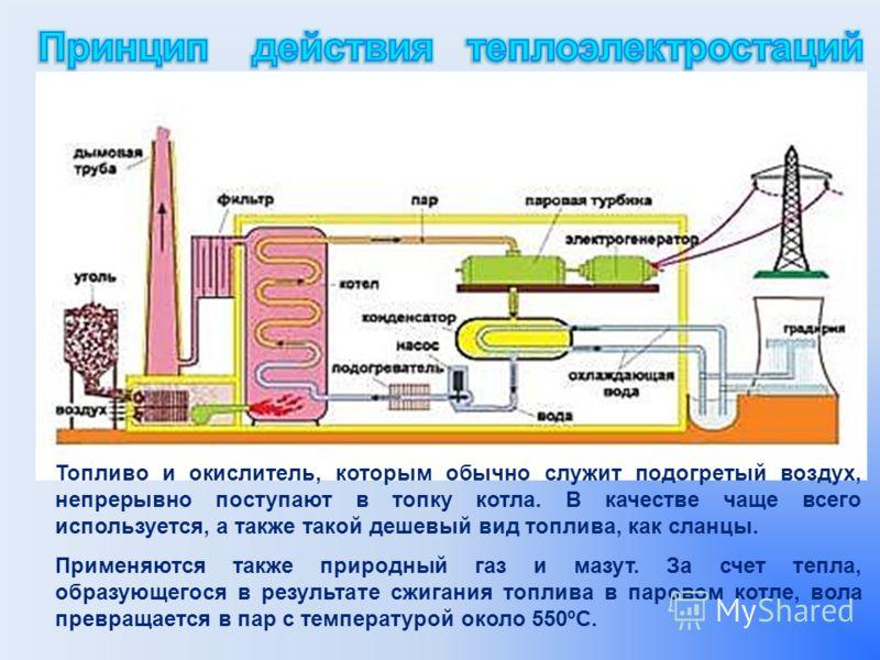 Топливо и окислитель, которым обычно служит подогретый воздух, непрерывно поступают в топку котла. В качестве чаще всего используется, а также такой дешевый вид топлива, как сланцы. Применяются также природный газ и мазут. За счет тепла, образующегос