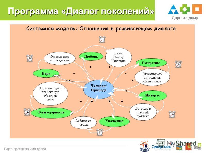 Программа «Диалог поколений» 21