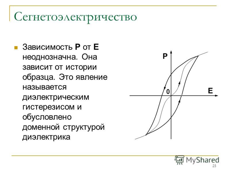 25 Сегнетоэлектричество Зависимость Р от Е неоднозначна. Она зависит от истории образца. Это явление называется диэлектрическим гистерезисом и обусловлено доменной структурой диэлектрика Р Е 0