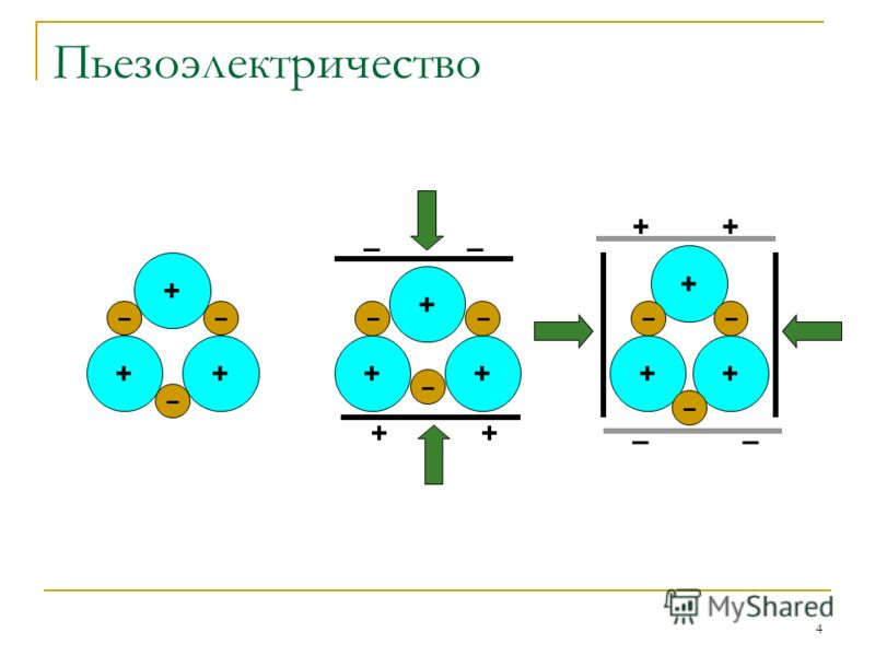 4 Пьезоэлектричество + ++ – –– + ++ – –– –– ++ + ++ – –– –– ++
