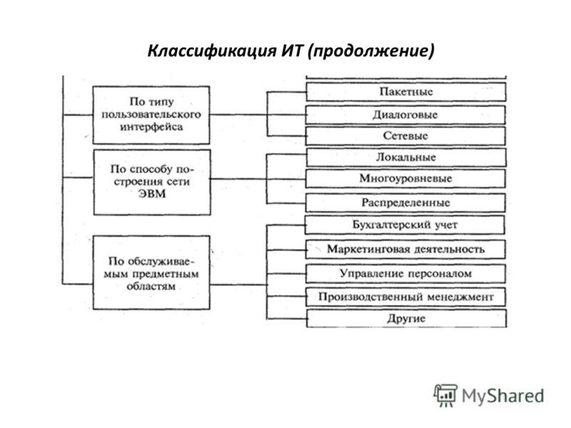 Классификация ИТ (продолжение)