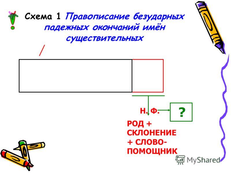 Схема 1 Правописание безударных падежных окончаний имён существительных Н. Ф. ? РОД + СКЛОНЕНИЕ + СЛОВО- ПОМОЩНИК