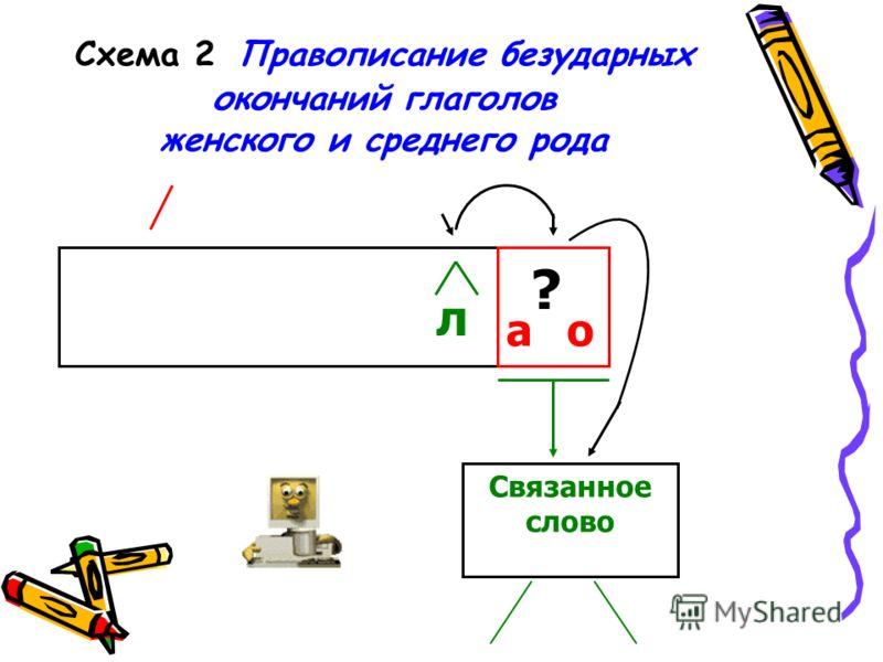 Схема 2 Правописание безударных окончаний глаголов женского и среднего рода а о ? л Связанное слово