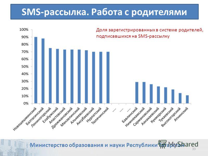 SMS-рассылка. Работа с родителями Доля зарегистрированных в системе родителей, подписавшихся на SMS-рассылку 33 Министерство образования и науки Республики Татарстан