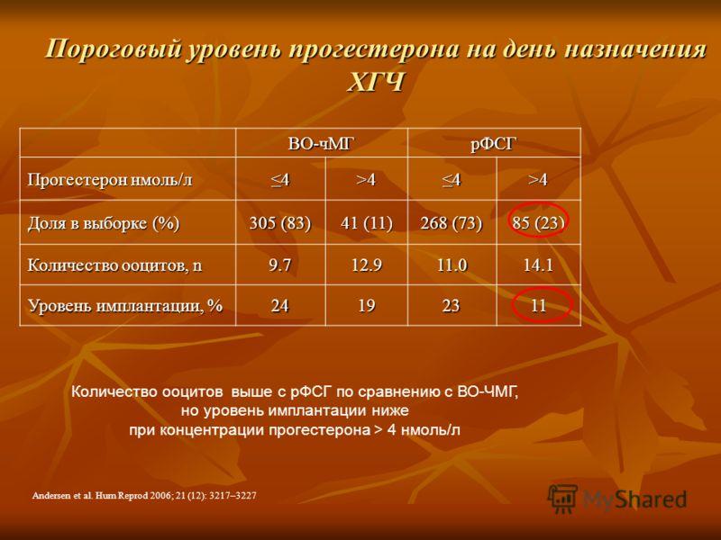 ВО-чМГрФСГ Прогестерон нмоль/л 4>44>4 Доля в выборке (%) 305 (83) 41 (11) 268 (73) 85 (23) Количество ооцитов, n 9.712.911.014.1 Уровень имплантации, % 24192311 Andersen et al. Hum Reprod 2006; 21 (12): 3217–3227 Количество ооцитов выше с рФСГ по сра