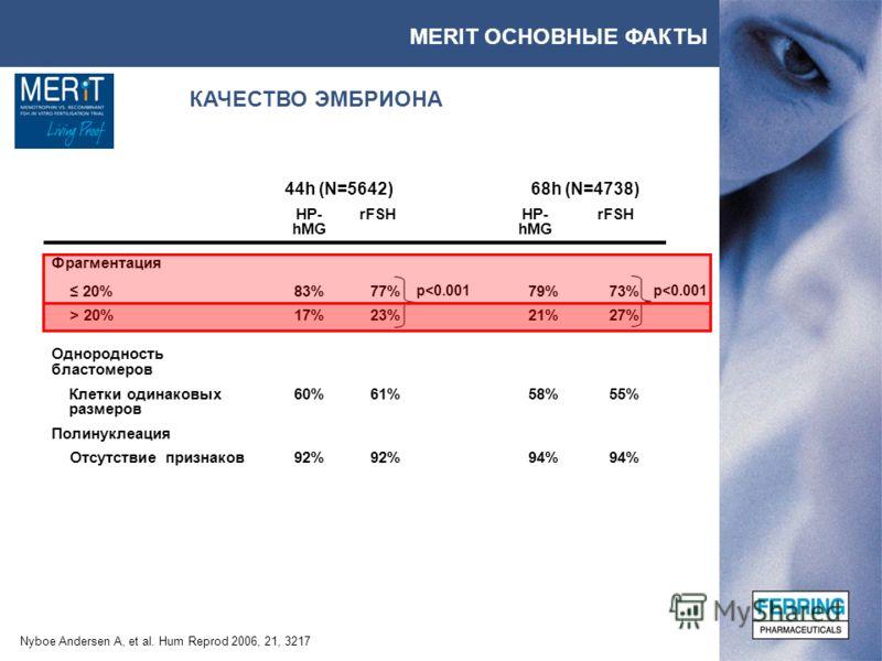MERIT ОСНОВНЫЕ ФАКТЫ КАЧЕСТВО ЭМБРИОНА Nyboe Andersen A, et al. Hum Reprod 2006, 21, 3217 44h (N=5642)68h (N=4738) HP- hMG rFSHHP- hMG rFSH Фрагментация 20%83%77%79%73% > 20%17%23%21%27% Однородность бластомеров Клетки одинаковых размеров 60%61%58%55