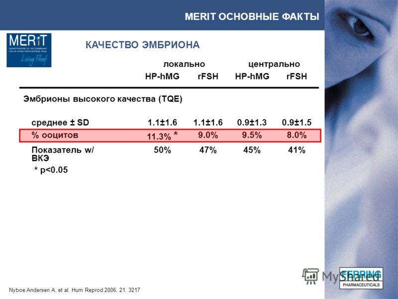MERIT ОСНОВНЫЕ ФАКТЫ КАЧЕСТВО ЭМБРИОНА Nyboe Andersen A, et al. Hum Reprod 2006, 21, 3217 локальноцентрально HP-hMGrFSHHP-hMGrFSH Эмбрионы высокого качества (TQE) среднее ± SD1.1±1.6 0.9±1.30.9±1.5 % ооцитов 11.3% * 9.0%9.5%8.0% Показатель w/ ВКЭ 50%