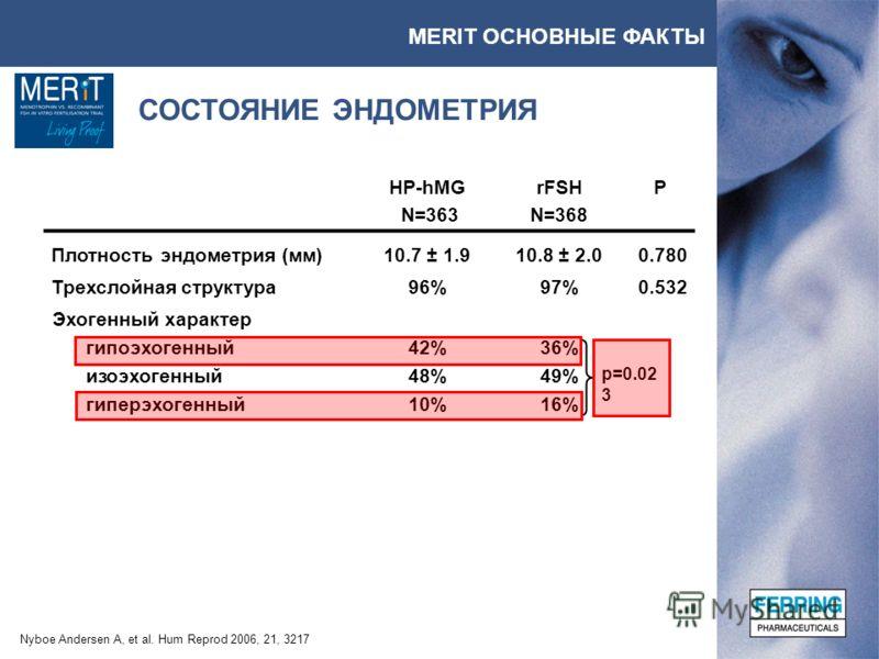 MERIT ОСНОВНЫЕ ФАКТЫ Nyboe Andersen A, et al. Hum Reprod 2006, 21, 3217 СОСТОЯНИЕ ЭНДОМЕТРИЯ HP-hMGrFSHP N=363N=368 Плотность эндометрия (мм)10.7 ± 1.910.8 ± 2.00.780 Трехслойная структура96%97%0.532 Эхогенный характер гипоэхогенный42%36% изоэхогенны
