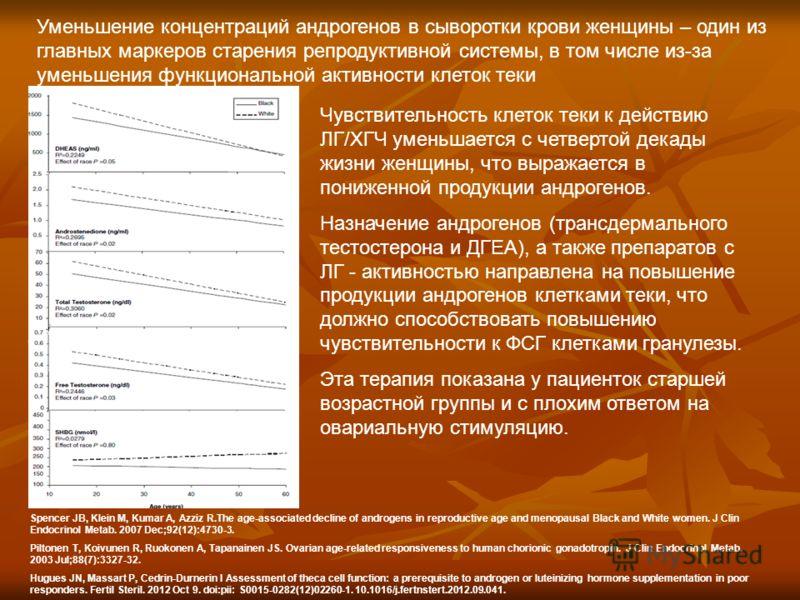 Уменьшение концентраций андрогенов в сыворотки крови женщины – один из главных маркеров старения репродуктивной системы, в том числе из-за уменьшения функциональной активности клеток теки Spencer JB, Klein M, Kumar A, Azziz R.The age-associated decli