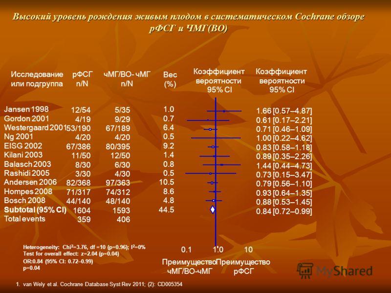 100.1 Высокий уровень рождения живым плодом в систематическом Cochrane обзоре рФСГ и ЧМГ(ВО) Исследование или подгруппа Коэффициент вероятности 95% CI 12/54 4/19 53/190 4/20 67/386 11/50 8/30 3/30 82/368 71/317 44/140 1604 359 Jansen 1998 Gordon 2001