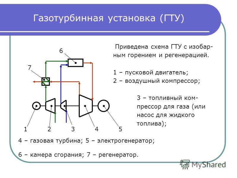 Газотурбинная установка (ГТУ)