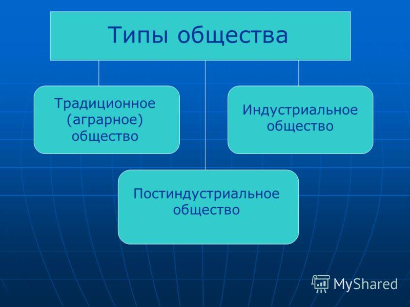 Типы общества Традиционное (аграрное) общество Индустриальное общество Постиндустриальное общество