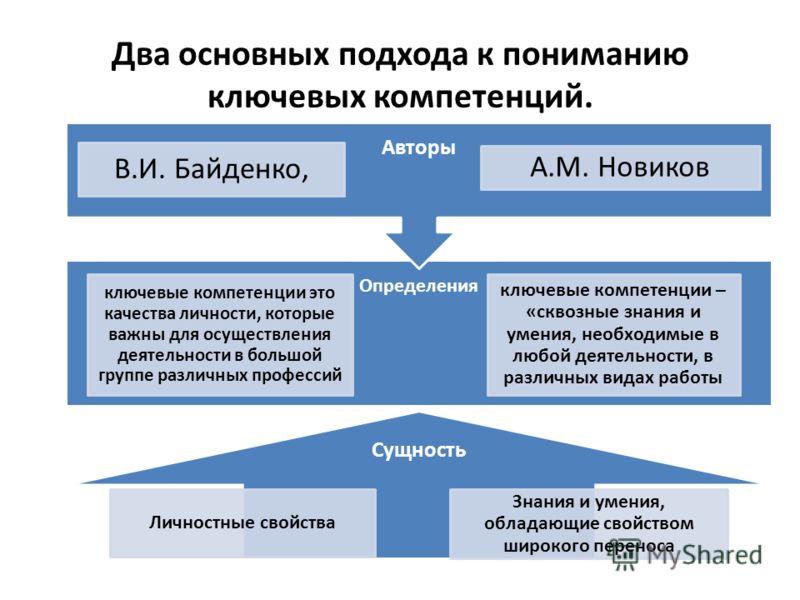 Два основных подхода к пониманию ключевых компетенций. Сущность Личностные свойства Знания и умения, обладающие свойством широкого переноса Определения ключевые компетенции это качества личности, которые важны для осуществления деятельности в большой