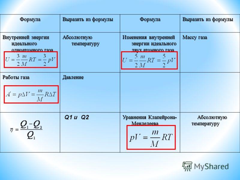 Формула Выразить из формулы Формула Внутренней энергии идеального одноатомного газа Абсолютную температуру Изменения внутренней энергии идеального двух атомного газа Массу газа Работы газа Давление Q1 и Q2 Уравнения Клапейрона- Менделеева Абсолютную