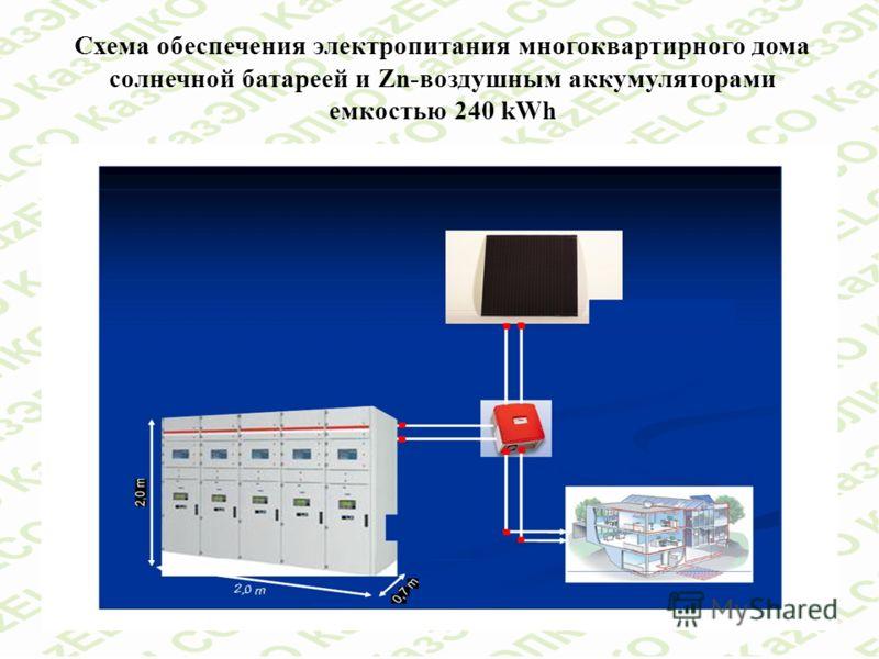 Схема обеспечения электропитания многоквартирного дома солнечной батареей и Zn-воздушным аккумуляторами емкостью 240 kWh