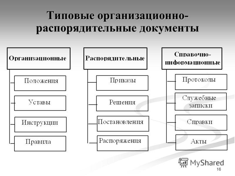16 Типовые организационно- распорядительные документы