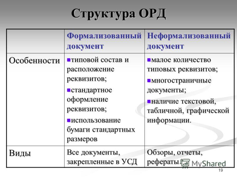 19 Структура ОРД Формализованный документ Неформализованный документ Особенности типовой состав и расположение реквизитов; типовой состав и расположение реквизитов; стандартное оформление реквизитов; стандартное оформление реквизитов; использование б