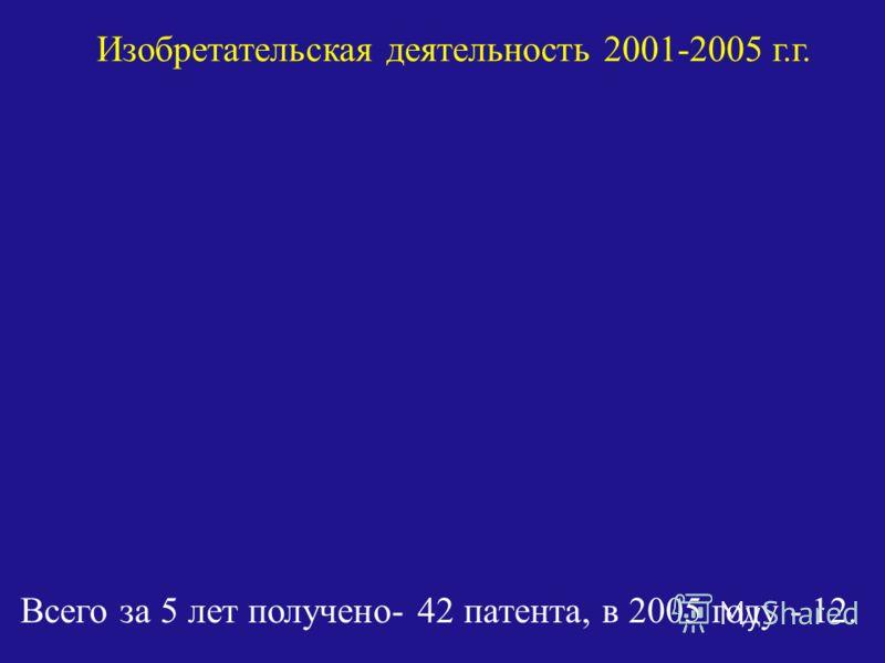 Изобретательская деятельность 2001-2005 г.г. Всего за 5 лет получено- 42 патента, в 2005 году - 12.