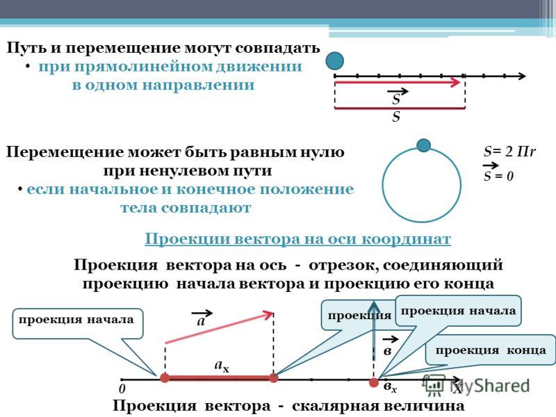 S S S= 2 Пr S = 0 Путь и перемещение могут совпадать при прямолинейном движении в одном направлении Перемещение может быть равным нулю при ненулевом пути если начальное и конечное положение тела совпадают Проекции вектора на оси координат Проекция ве