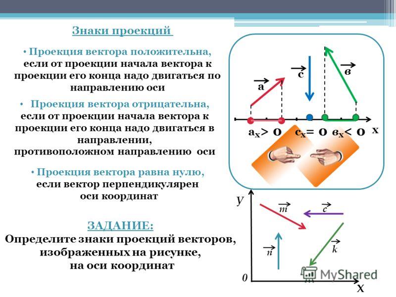Знаки проекций а в с х a х > 0 в х < 0 с х = 0 Проекция вектора положительна, если от проекции начала вектора к проекции его конца надо двигаться по направлению оси Проекция вектора отрицательна, если от проекции начала вектора к проекции его конца н