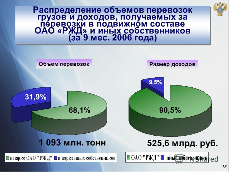 13 Распределение объемов перевозок грузов и доходов, получаемых за перевозки в подвижном составе ОАО «РЖД» и иных собственников (за 9 мес. 2006 года) Объем перевозок 90,5% 9,5% 68,1% 31,9% 525,6 млрд. руб. 1 093 млн. тонн Размер доходов
