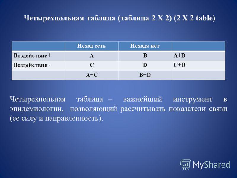 Четырехпольная таблица (таблица 2 Х 2) (2 X 2 table) Исход естьИсхода нет Воздействие +ABA+B Воздействия -CDC+D A+CB+D Четырехпольная таблица – важнейший инструмент в эпидемиологии, позволяющий рассчитывать показатели связи (ее силу и направленность)