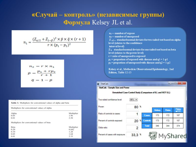 « Случай – контроль» (независимые группы) Формула Kelsey JL et al. n 1 number of expose n 2 number of unexposed Z a/2 standard normal deviate for two-tailed test based on alpha level (relates to the confidence interval level) Z b standard normal devi