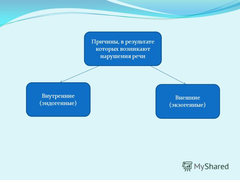 Причины, в результате которых возникают нарушения речи Внутренние (эндогенные) Внешние (экзогенные)