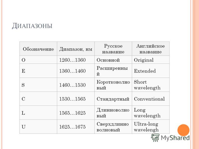 Д ИАПАЗОНЫ ОбозначениеДиапазон, нм Русское название Английское название O1260…1360ОсновнойOriginal E1360…1460 Расширенны й Extended S1460…1530 Коротковолно вый Short wavelength C1530…1565СтандартныйConventional L1565…1625 Длинноволно вый Long wavelen