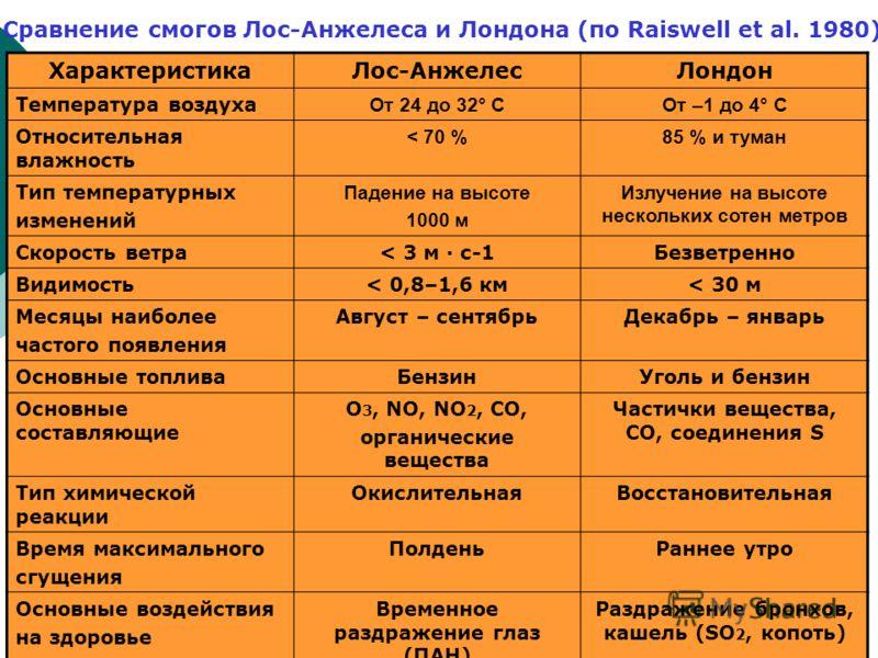 Сравнение смогов Лос-Анжелеса и Лондона (по Raiswell et al. 1980) ХарактеристикаЛос-АнжелесЛондон Температура воздуха От 24 до 32° СОт –1 до 4° С Относительная влажность < 70 %85 % и туман Тип температурных изменений Падение на высоте 1000 м Излучени
