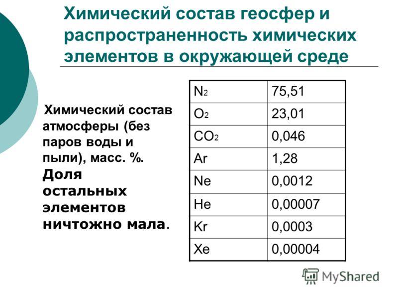 Химический состав геосфер и распространенность химических элементов в окружающей среде Химический состав атмосферы (без паров воды и пыли), масс. %. Доля остальных элементов ничтожно мала. N2N2 75,51 O2O2 23,01 CO 2 0,046 Ar1,28 Ne0,0012 He0,00007 Kr