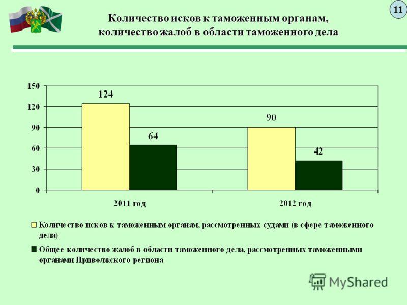 Количество исков к таможенным органам, количество жалоб в области таможенного дела 11